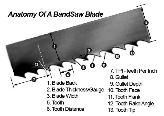 Blade Metallurgy in Bandsaw Some Important Aspects to Consider