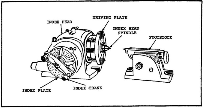 Milling Head Specification