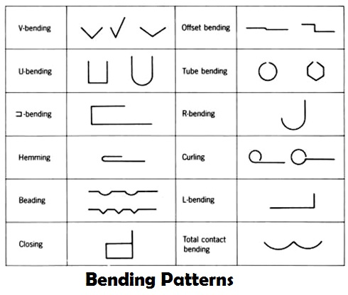 Different Shapes Formed through Combination Tooling