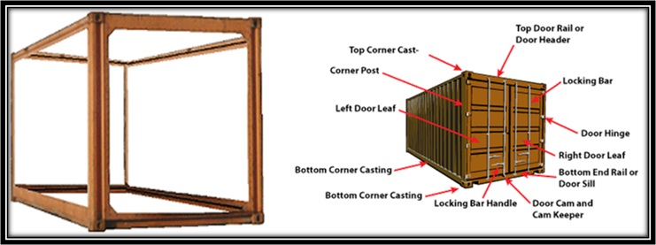 Essential Parts of a Container