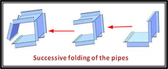 Successive folding of the pipes
